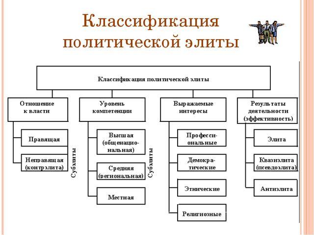 Классификация политической элиты