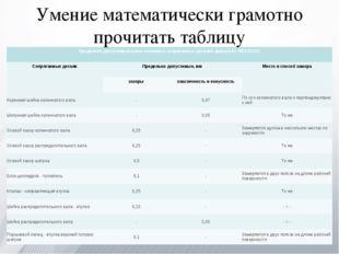 Умение математически грамотно прочитать таблицу Предельно допустимый износ ос