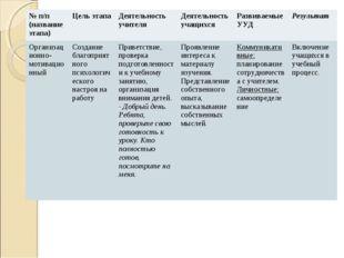№ п/п (название этапа)Цель этапа Деятельность учителя Деятельность учащих