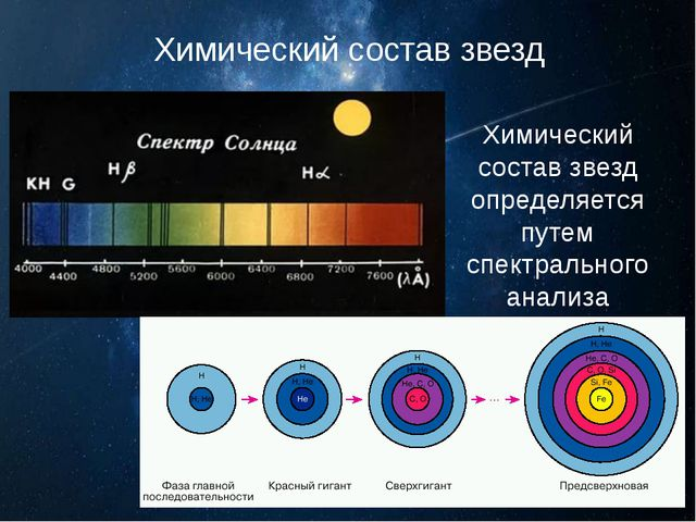 Химический состав звезд Химический состав звезд определяется путем спектральн...