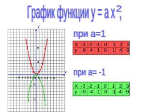y x 0 1 2 3 4 5 6 -6 -5-4-3-2-1 1 4 9 -9 -4