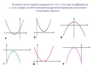 Назовите число корней уравнения ax2+bx+c=0 и знак коэффициента а, если графи