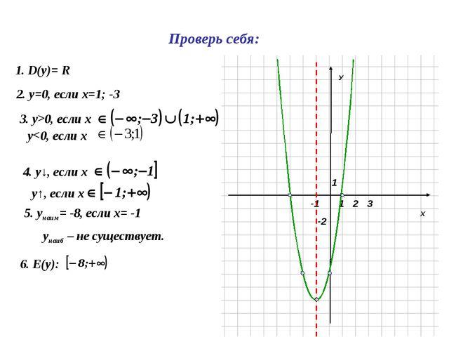 Х У 1 1 -2 2 3 -1 1. D(y)= R 2. у=0, если х=1; -3 3. у>0, если х 4. у↓, если...