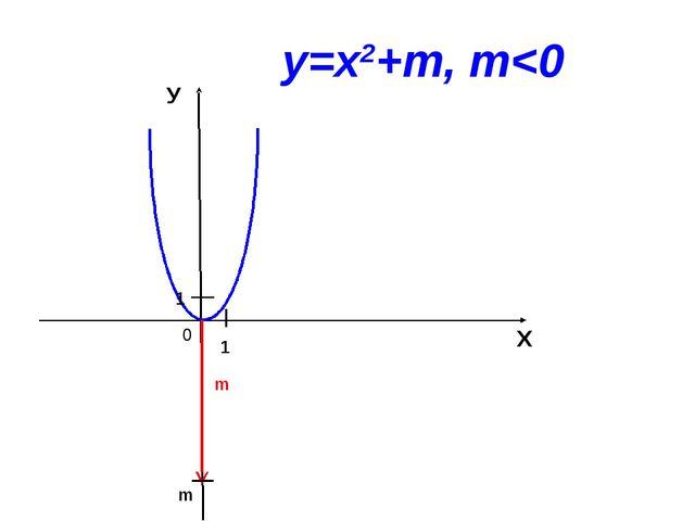 0 Х У 1 1 m у=х2+m, m