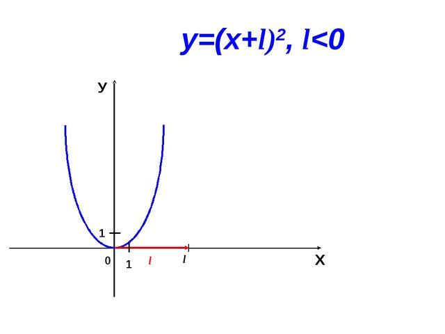 0 l Х У 1 1 у=(х+l)2, l