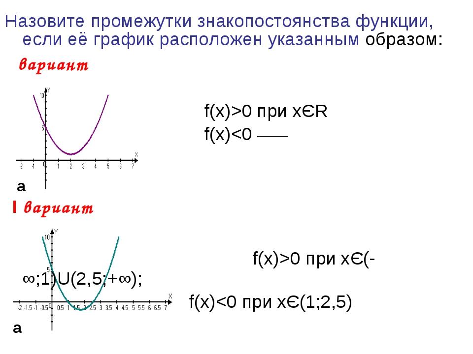 Назовите промежутки знакопостоянства функции, если её график расположен указа...