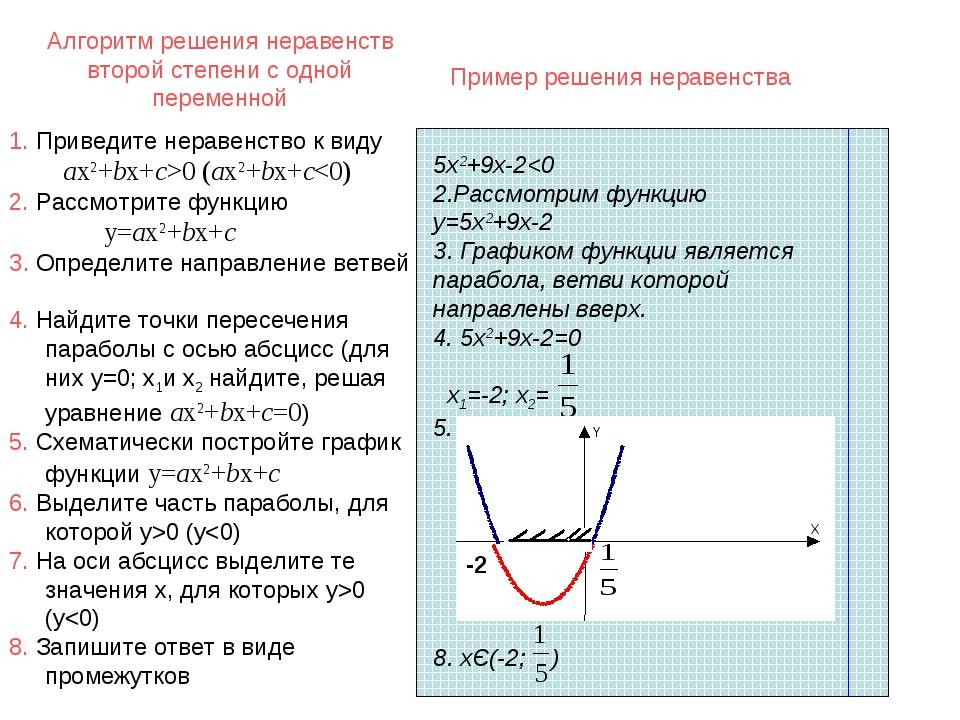 Алгоритм решения неравенств второй степени с одной переменной 5х2+9х-20 (ax2+...