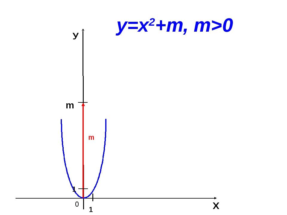 0 m Х У 1 1 у=х2+m, m>0