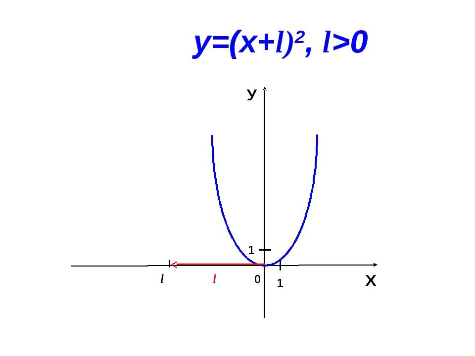 0 l Х У 1 1 у=(х+l)2, l>0