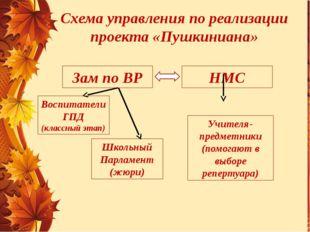 Схема управления по реализации проекта «Пушкиниана» Зам по ВР НМС Воспитатели