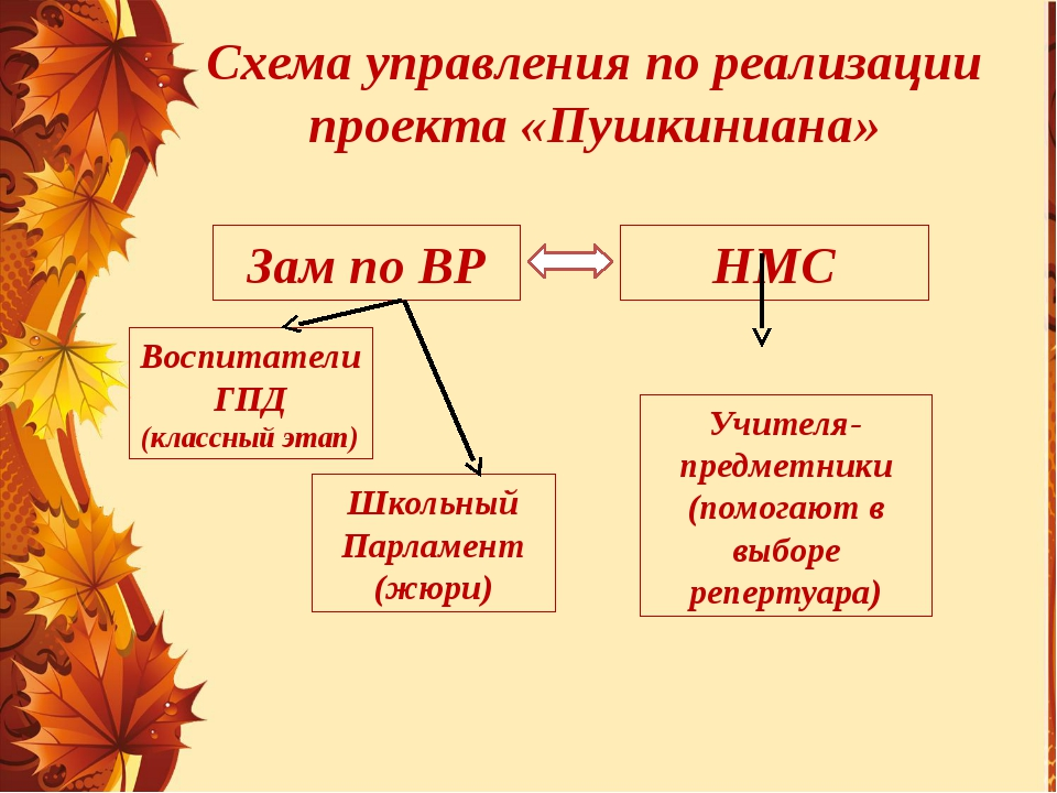 Схема управления по реализации проекта «Пушкиниана» Зам по ВР НМС Воспитатели...