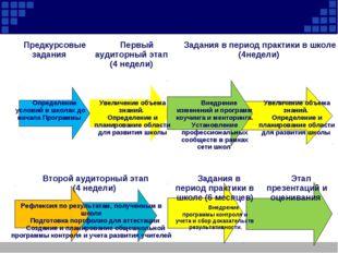 Предкурсовые задания  Первый аудиторный этап (4 недели)  Задания в период
