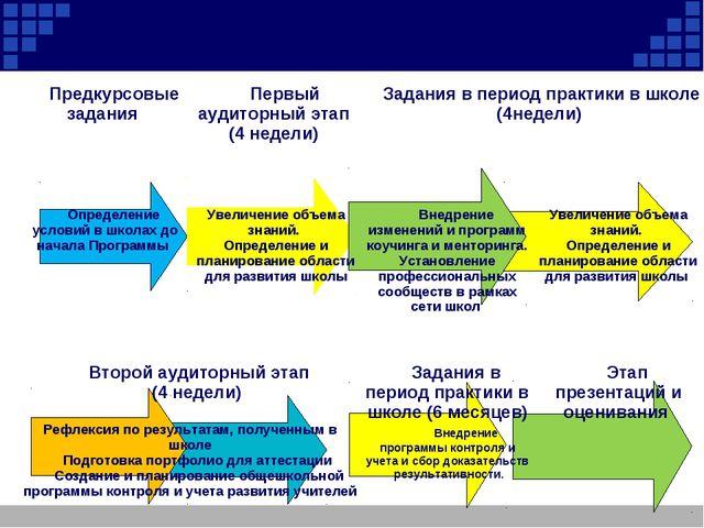 Предкурсовые задания  Первый аудиторный этап (4 недели)  Задания в период...