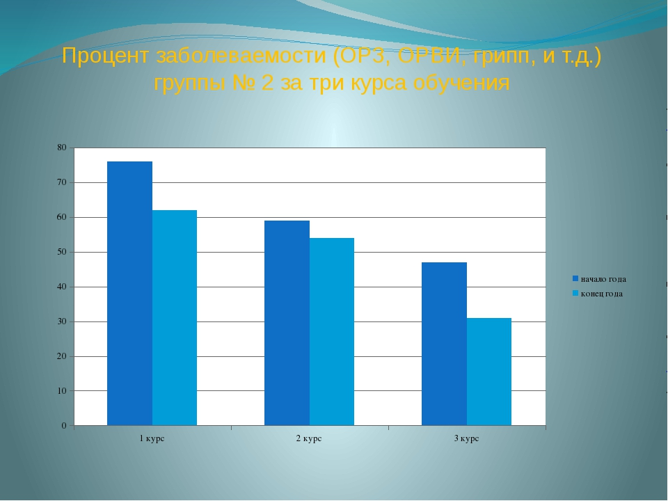 Процент заболеваемости (ОРЗ, ОРВИ, грипп, и т.д.) группы № 2 за три курса обу...