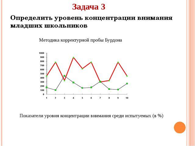 Задача 3 Определить уровень концентрации внимания младших школьников Методика...