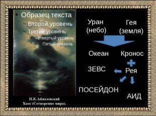 И.К.Айвазовский Хаос (Сотворение мира). Уран (небо) Гея (земля) Океан Кронос