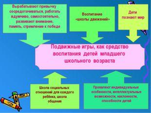 Подвижные игры, как средство воспитания детей младшего школьного возраста Шк