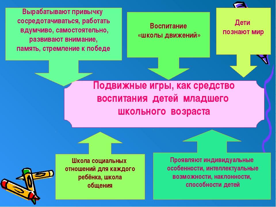 Подвижные игры, как средство воспитания детей младшего школьного возраста Шк...