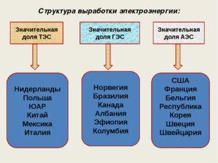 Структура выработки электроэнергии: Значительная доля ТЭС Значительная доля А