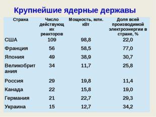 Крупнейшие ядерные державы Страна Число действующих реакторов Мощность, млн.