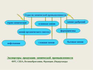 Страны-лидеры по выпуску удобрений страны - лидеры по производству фосфатных