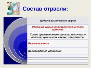 Предприятия изготовляющие химическую продукцию Доу Кемикал Байер БАСФ Дюпон