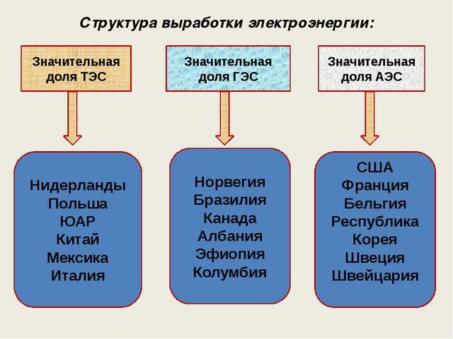 Структура выработки электроэнергии: Значительная доля ТЭС Значительная доля А...