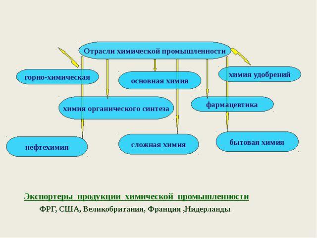 Страны-лидеры по выпуску удобрений страны - лидеры по производству фосфатных...