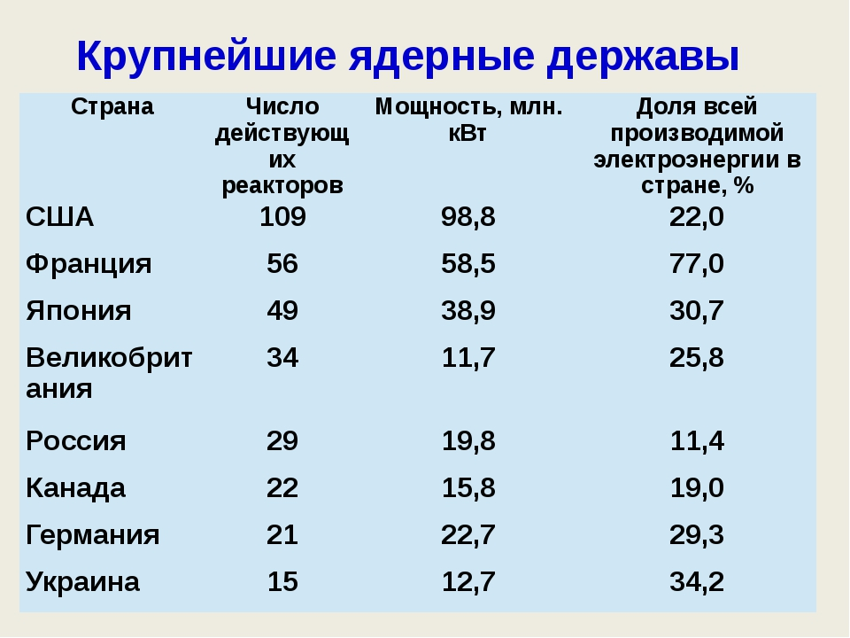 Крупнейшие ядерные державы Страна Число действующих реакторов Мощность, млн....
