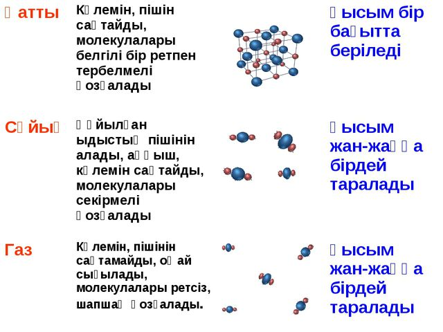 Қатты Көлемін, пішін сақтайды, молекулалары белгілі бір ретпен тербелмелі қоз...