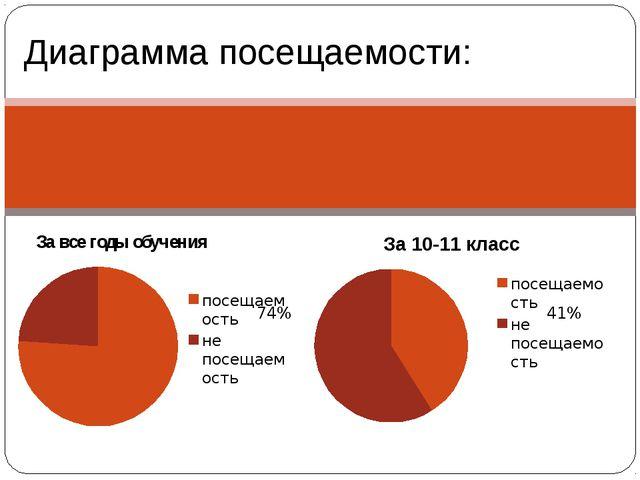 Диаграмма посещаемости: За все годы обучения 41% 74%