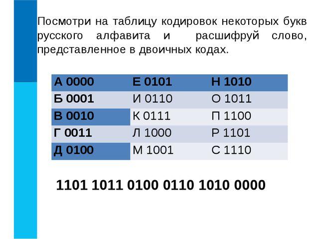 Посмотри на таблицу кодировок некоторых букв русского алфавита и расшифруй сл...