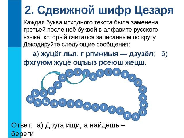 2. Сдвижной шифр Цезаря Каждая буква исходного текста была заменена третьей п...