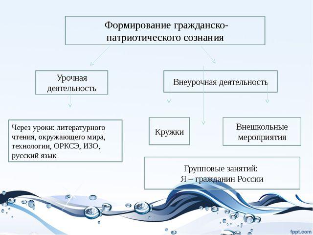 Формирование гражданско-патриотического сознания Урочная деятельность Внеуро...