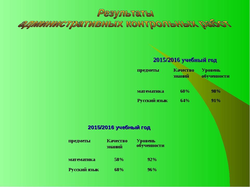 2015/2016 учебный год 2015/2016 учебный год предметыКачество знанийУровень...