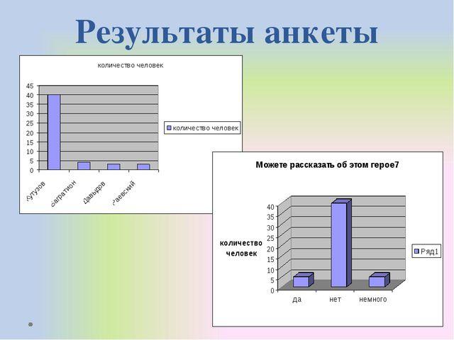 Результаты анкеты