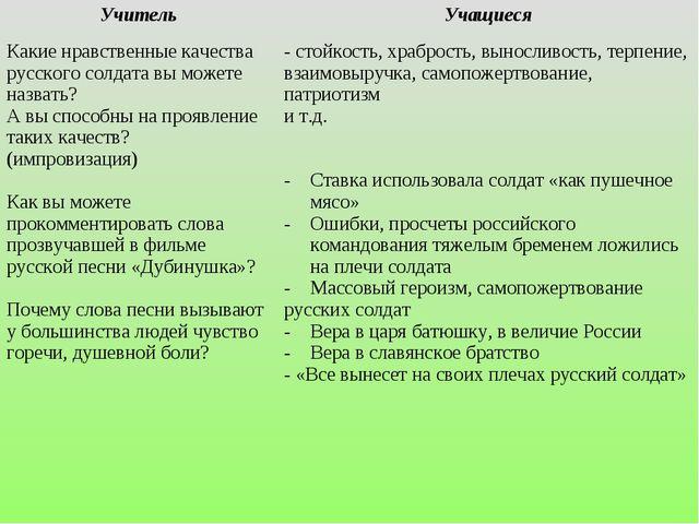 УчительУчащиеся Какие нравственные качества русского солдата вы можете назва...