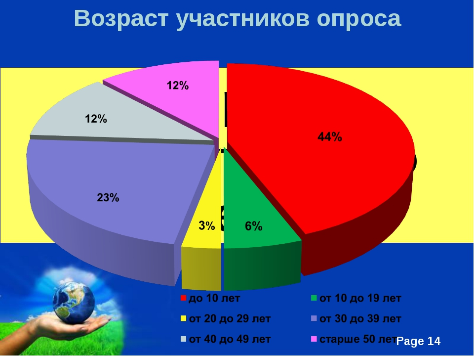 Опрос общественного мнения Возраст участников опроса Free Powerpoint Template...
