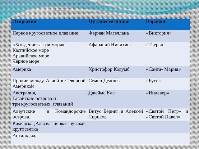 Открытия Путешественники Корабли Первое кругосветное плавание Фернан Магелл...