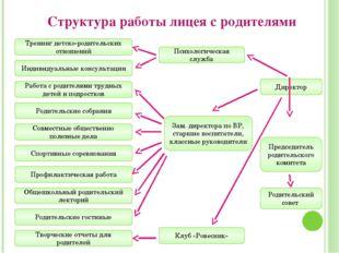 Структура работы лицея с родителями Зам. директора по ВР, старшие воспитатели