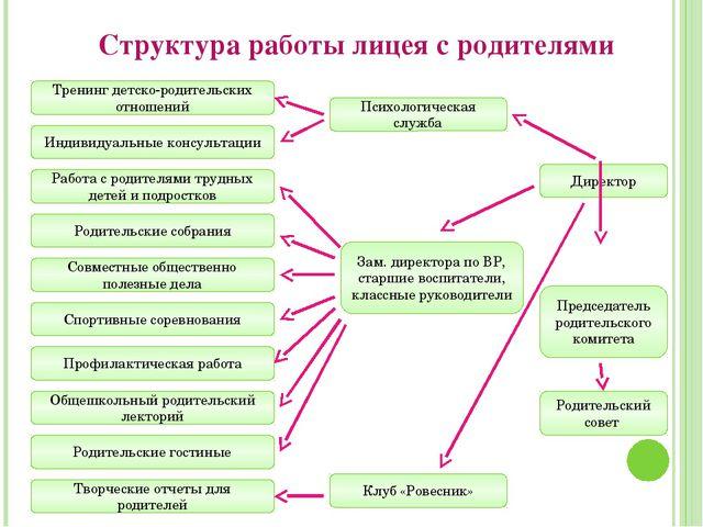 Структура работы лицея с родителями Зам. директора по ВР, старшие воспитатели...