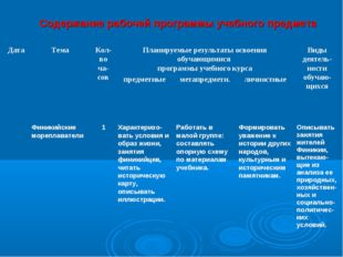 Содержание рабочей программы учебного предмета Дата ТемаКол-во ча-совПлан