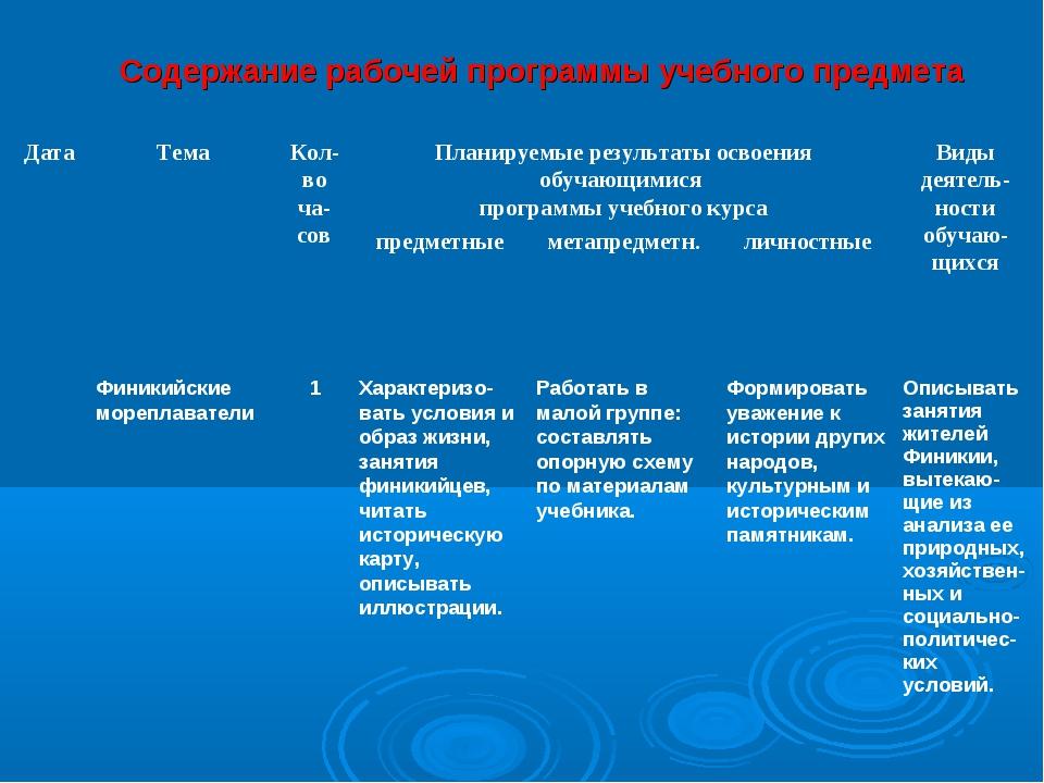 Содержание рабочей программы учебного предмета Дата ТемаКол-во ча-совПлан...