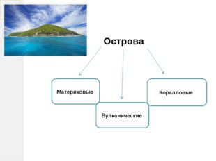 Острова Материковые Вулканические Коралловые