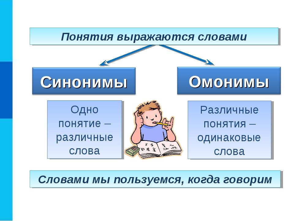Понятия выражаются словами Одно понятие – различные слова Различные понятия –...