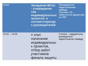 22.02. Заседание МСШ: - утверждение тем индивидуальных проектов и соответс