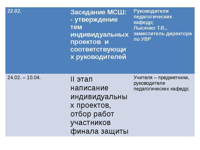 22.02. Заседание МСШ: - утверждение тем индивидуальных проектов и соответс...
