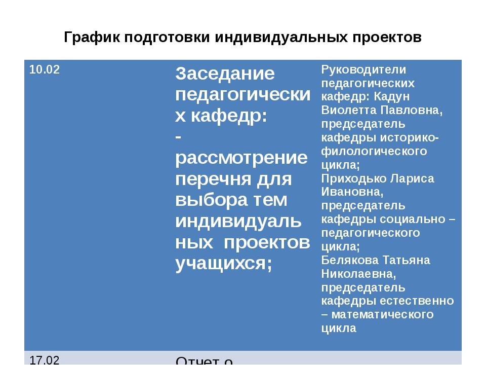 График подготовки индивидуальных проектов 10.02 Заседание педагогических кафе...