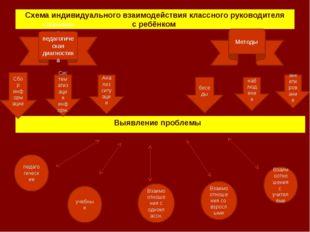 Схема индивидуального взаимодействия классного руководителя с ребёнком Выявле