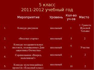 5 класс 2011-2012 учебный год МероприятиеУровеньКол-во уч-овМесто 1.Конк